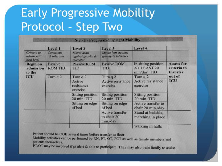 effectiveness of an early mobilization protocol Improved outcomes associated with an early mobilization protocol among hip research study was to evaluate the effectiveness of an early mobilization protocol on.