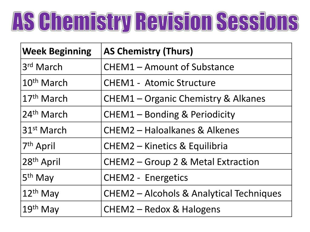 PPT - AQA A-Level Chemistry PowerPoint Presentation - ID:2372478