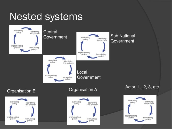 Nested systems