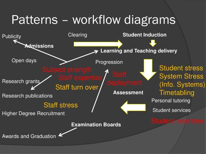 Patterns – workflow diagrams
