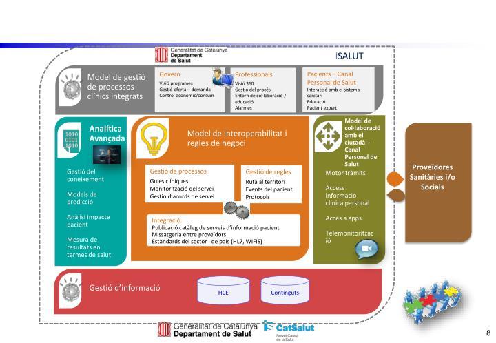 Model de gestió de processos clínics integrats