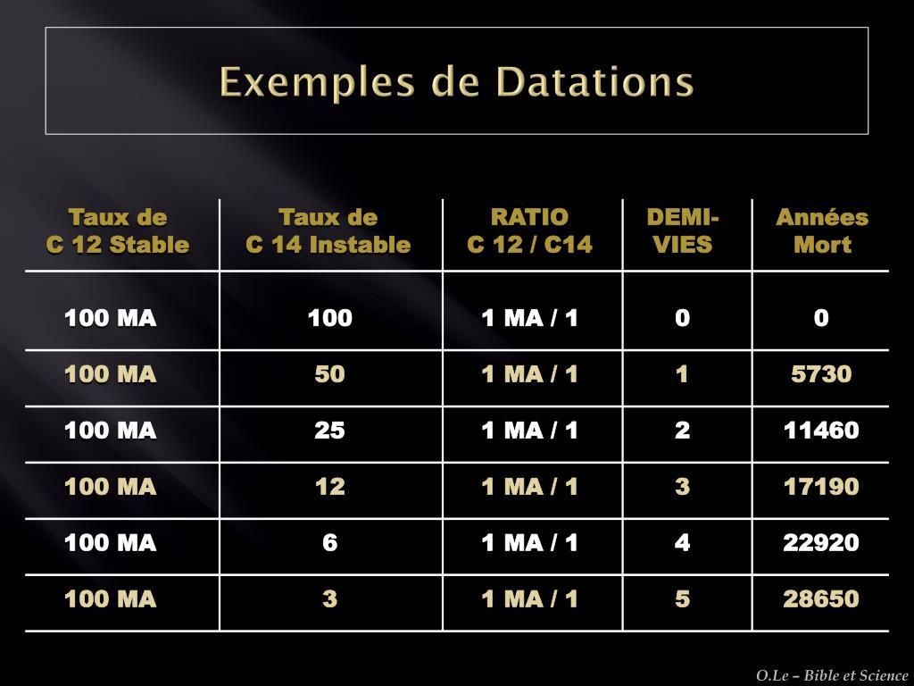 Hypothèses de datation radio