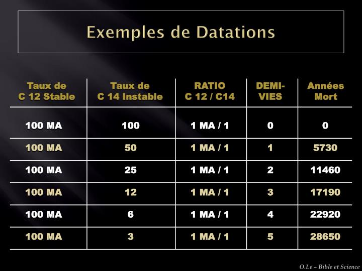 Exemples de Datations