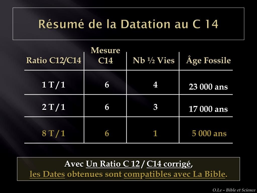 chrétienne orthodoxe datant