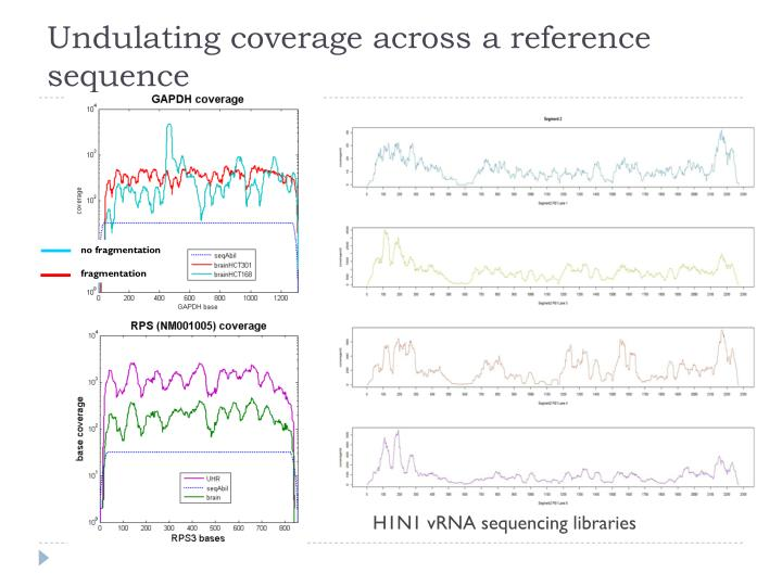 Undulating coverage across a reference sequence