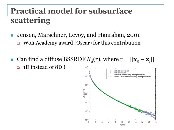 Practical model for subsurface scattering