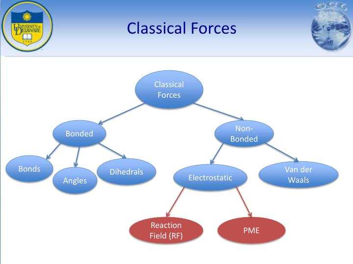 Classical forces