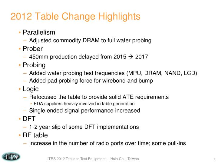 2012 Table Change Highlights