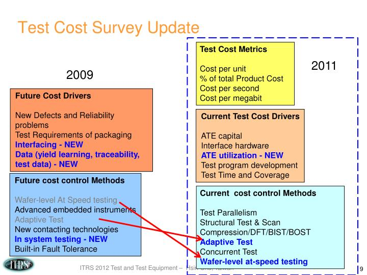 Test Cost Survey Update