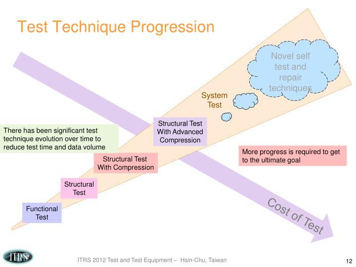 Test Technique Progression
