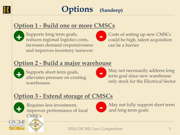 Options