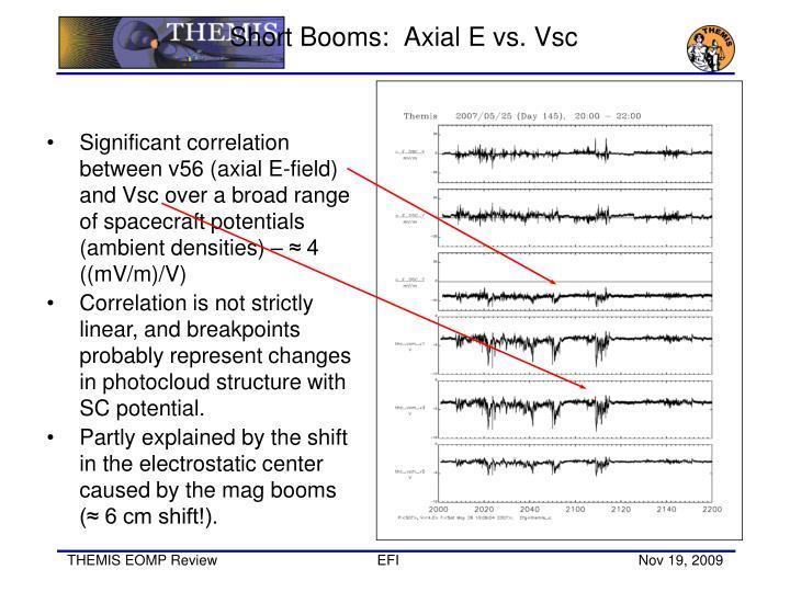 Short Booms:  Axial E vs.