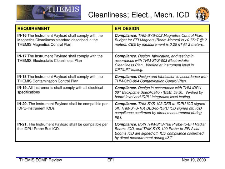 Cleanliness; Elect