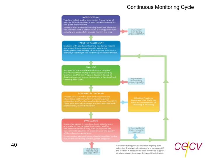 Continuous Monitoring Cycle