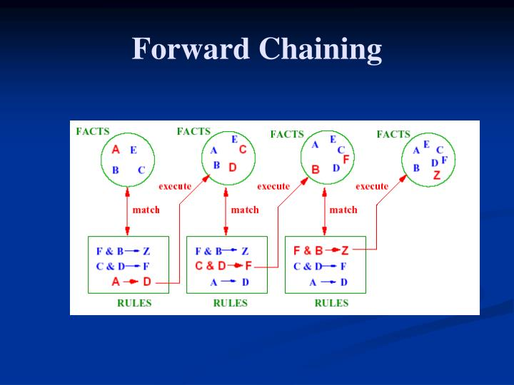 Forward Chaining