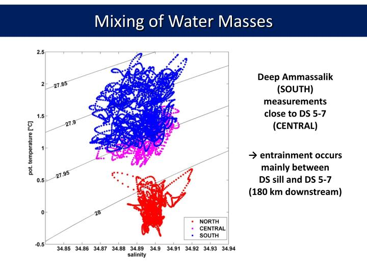 Mixing of Water Masses
