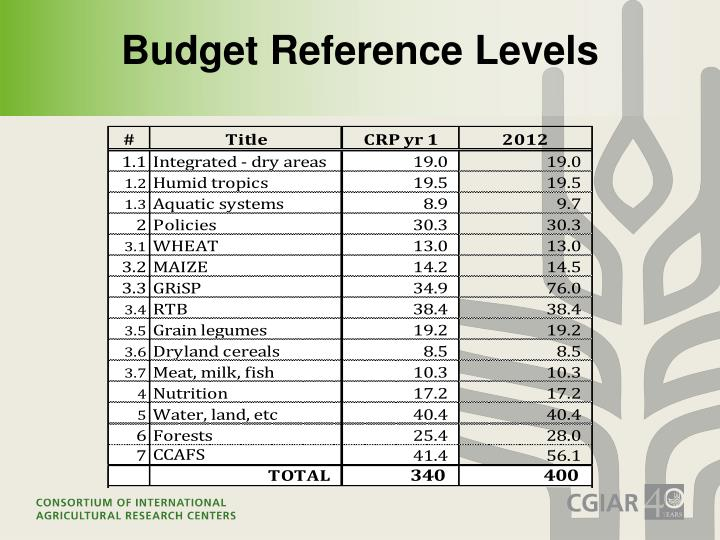 Budget Reference Levels