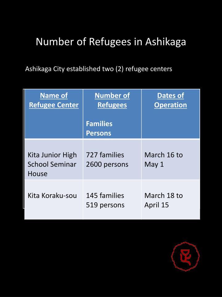 Number of Refugees in Ashikaga