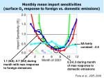 monthly mean import sensitivities surface o 3 response to foreign vs domestic emissions