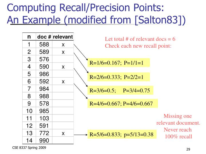 Computing Recall/Precision Points: