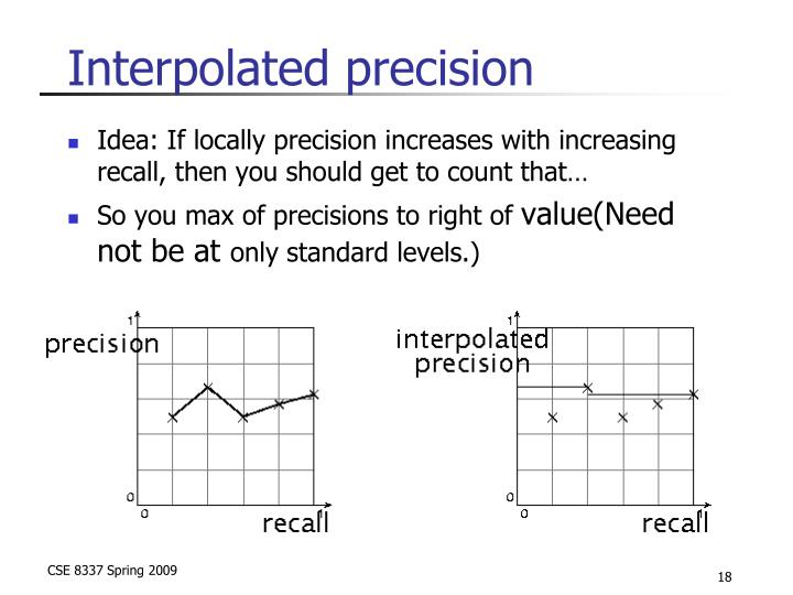Interpolated precision