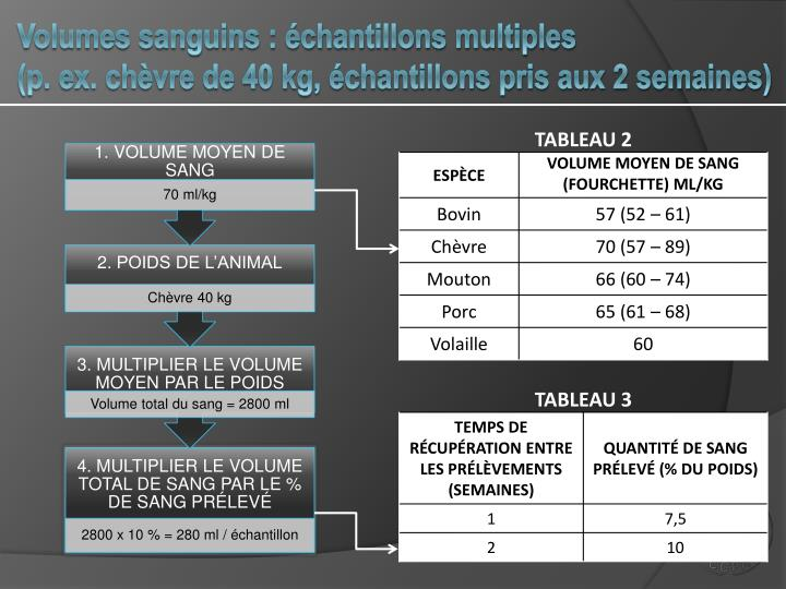 Volumes sanguins : échantillons multiples