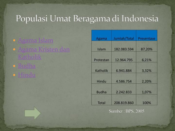 Populasi Umat Beragama di Indonesia