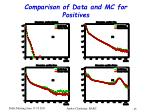 comparison of data and mc for positives