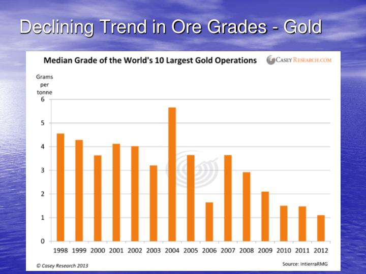 Declining Trend in Ore Grades - Gold