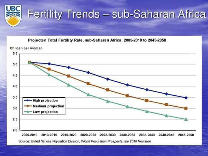 Fertility Trends – sub-Saharan Africa