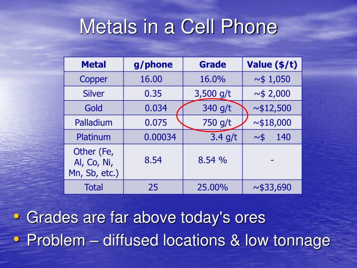 Metals in a Cell Phone