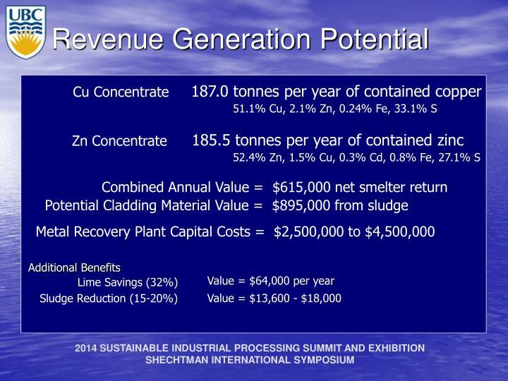 Revenue Generation Potential
