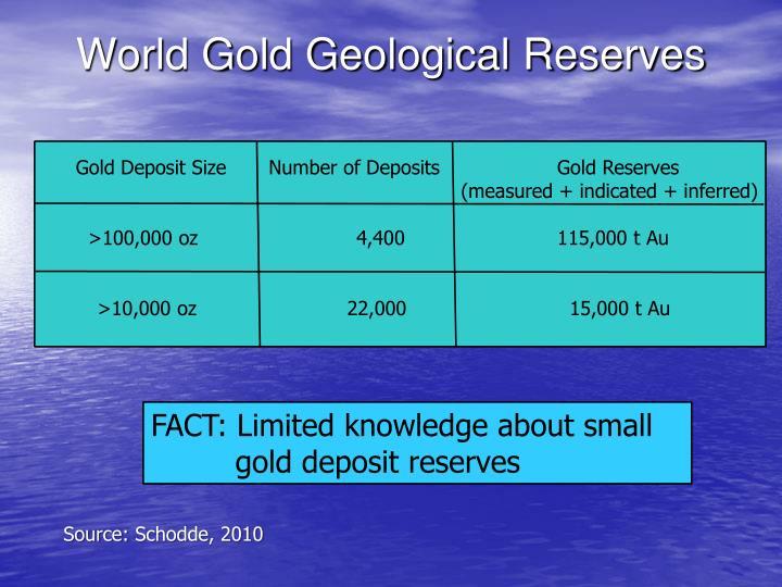 World Gold Geological Reserves