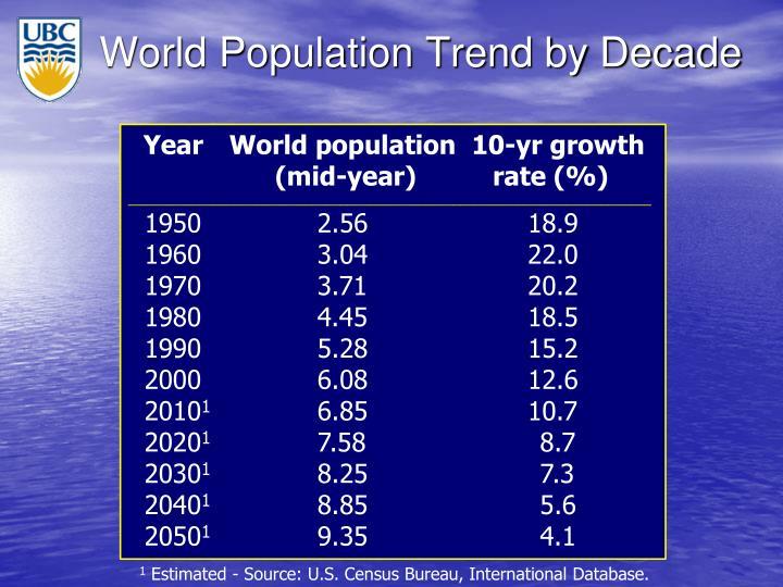 World Population Trend by Decade