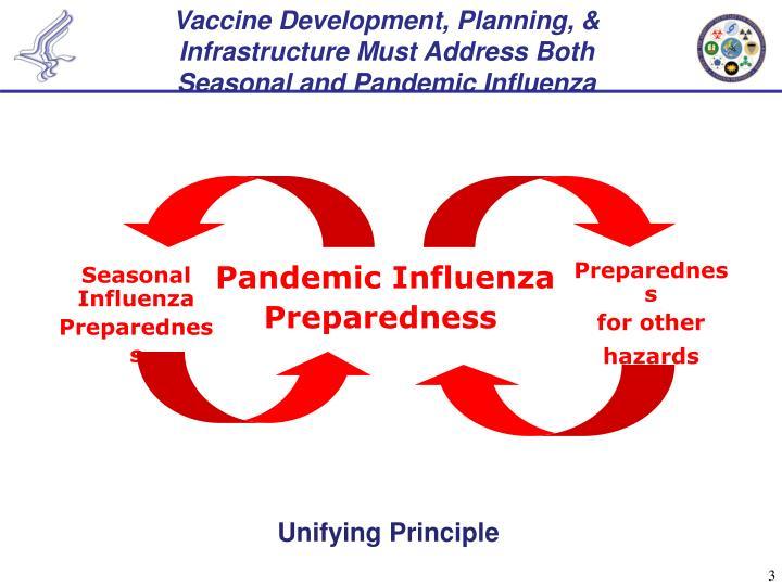 Vaccine Development, Planning, & Infrastructure Must Address Both