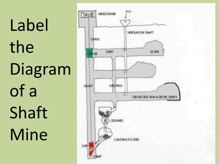 Label the Diagram of a Shaft Mine
