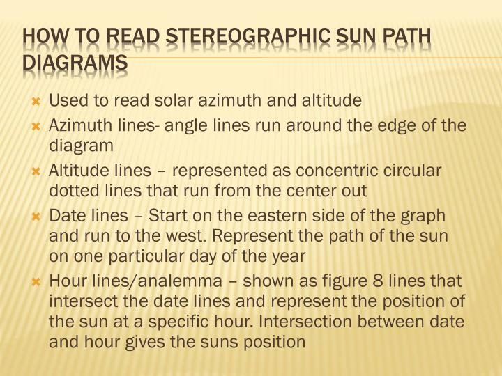 Used to read solar azimuth and altitude