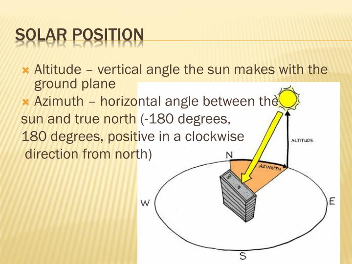 Altitude – vertical angle the sun makes with the ground plane