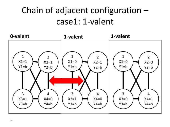 Chain of adjacent