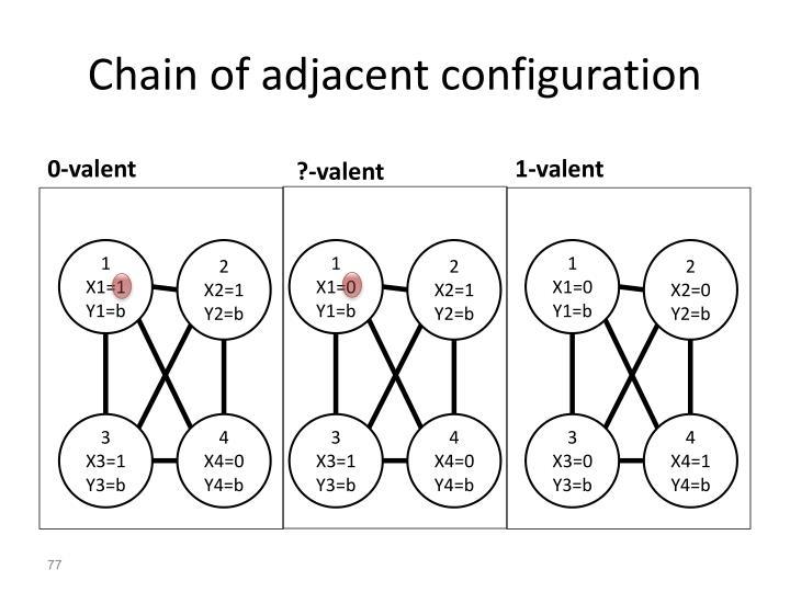 Chain of adjacent configuration