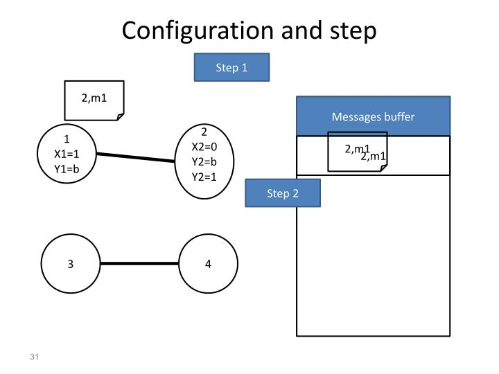 Configuration and step