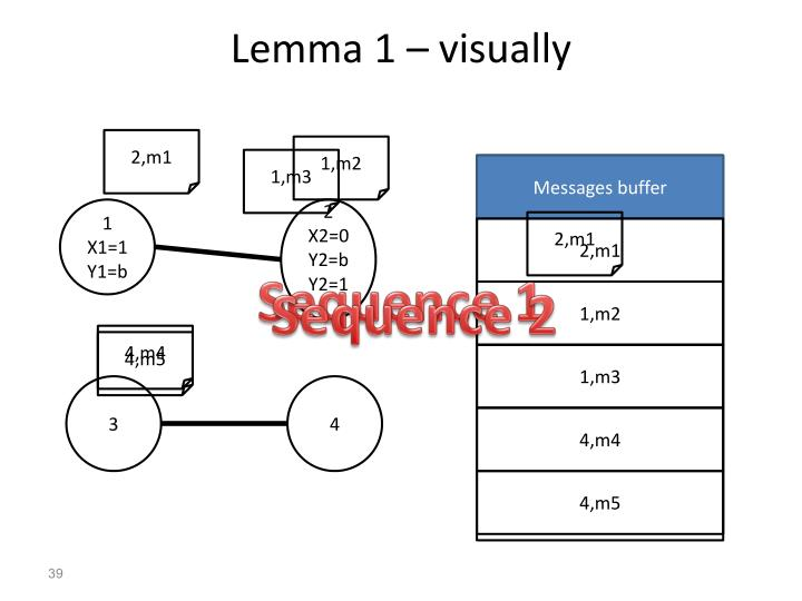 Lemma 1 – visually