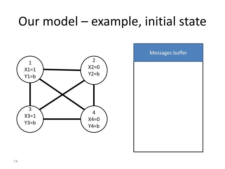 Our model – example, initial state