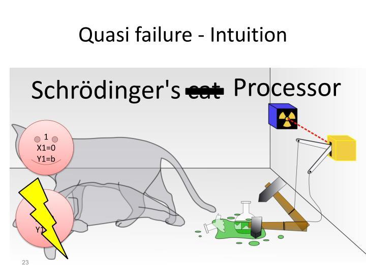 Quasi failure - Intuition