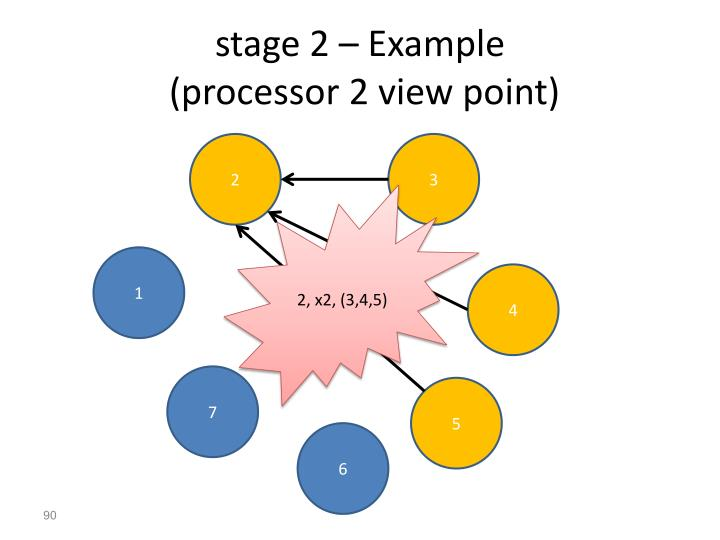 stage 2 – Example