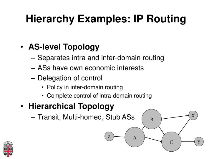 Hierarchy Examples: IP Routing