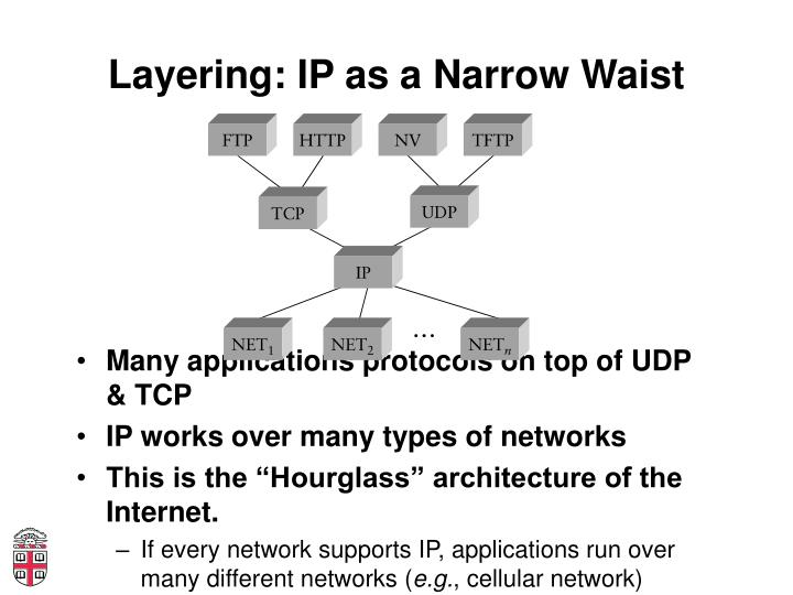 Layering: IP as a Narrow Waist