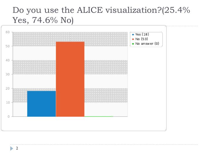 Do you use the alice visualization 25 4 yes 74 6 no