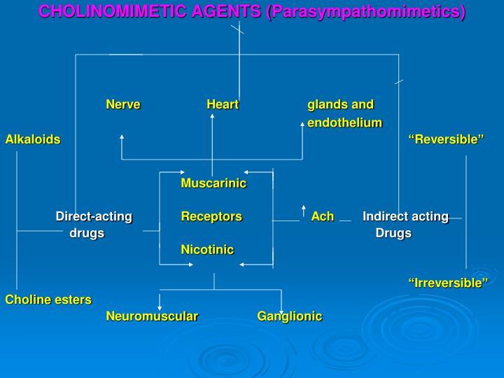 CHOLINOMIMETIC AGENTS (