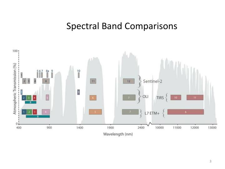 Spectral Band Comparisons
